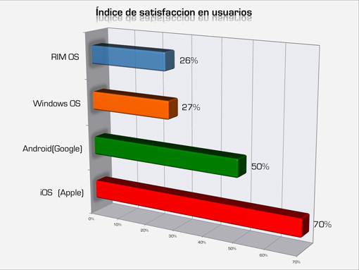 Satisfaccion usuarios IOS