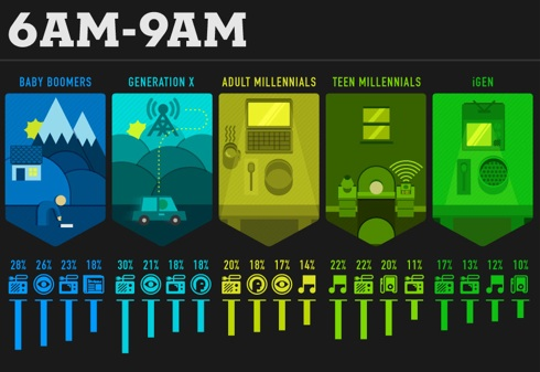Consumo multimedia por generaciones