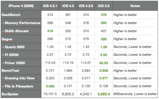 Benchmark iphone 4