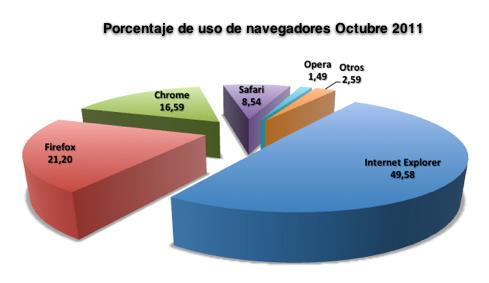 Porcentaje uso navegadores